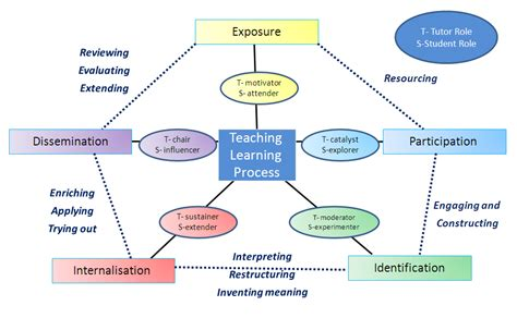 teaching and learning cycle diagram e learning harness experiential teaching and learning