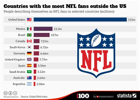 type of sport that fans on tv on thanksgiving noticias nfl en espa 241 ol top 10 pa 237 ses con m 225 s
