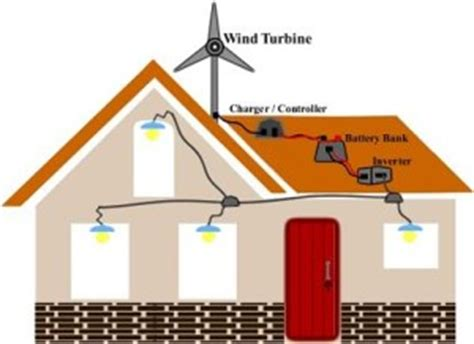 home wind power cnw8 green home improvement