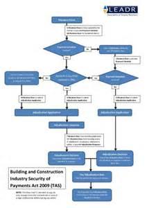 dispute resolution policy template tas building disputes leadr iama