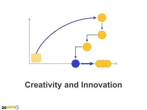 Creativity And Innovation Syllabus For Mba by Creativity And Innovation Editable Ppt Slide