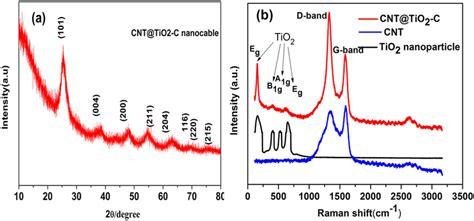xrd pattern tio2 figure 3 xrd pattern of cnt tio2 c nanocable b raman