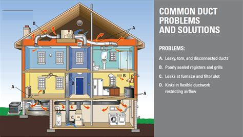 When Did House Air by Maine Foam Insulation Company Using Retrofoam Insulation
