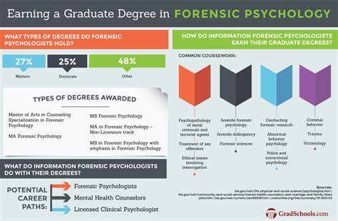 Top Doctoral Programs In Business 5 by Top 2018 Phd In Forensic Psychology Psyd Programs
