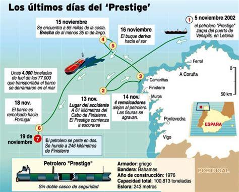 soñar con un barco hundido el kronoscopio 19 de noviembre de 2002 el petrolero