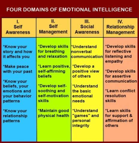 how to improve emotional intelligence the best coaching assessment book on working developing high eq emotional intelligence quotient mastery of the emotional intelligence spectrum books 12 best emotional intelligence images on