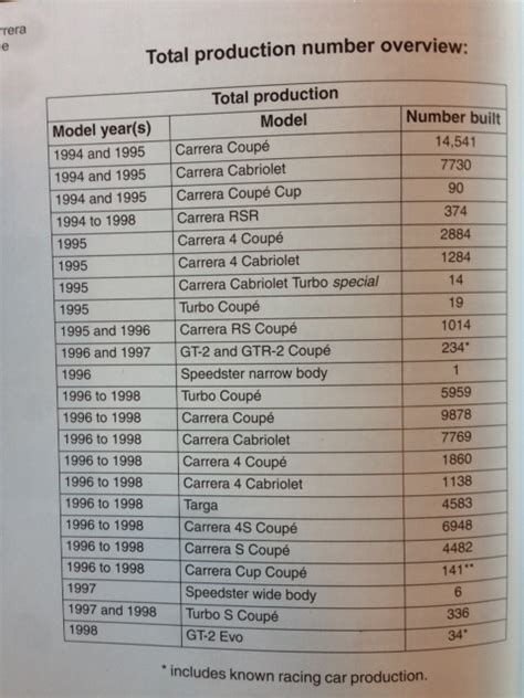 porsche 911 turbo production numbers production numbers for 997 tt page 6 rennlist