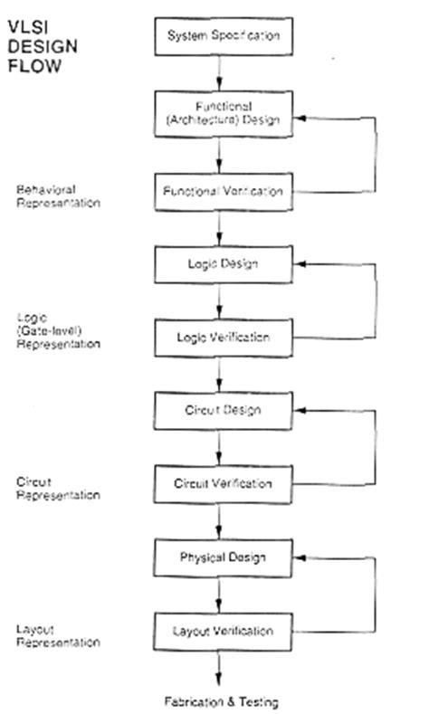 mask layout in vlsi divisha introduction to vlsi systems
