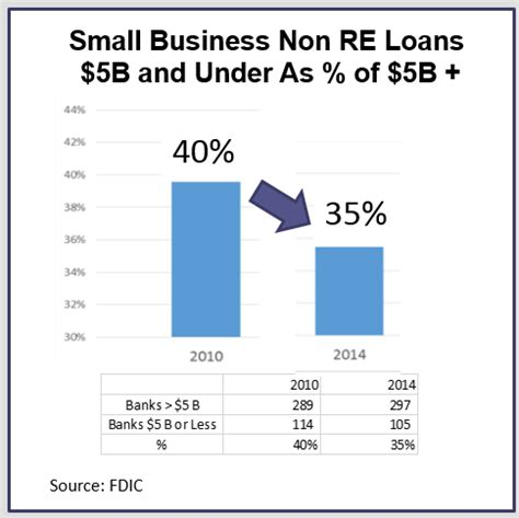 Harvard Mba Loans by Rcgiltner Services Inc Five Charts Show Why You Are