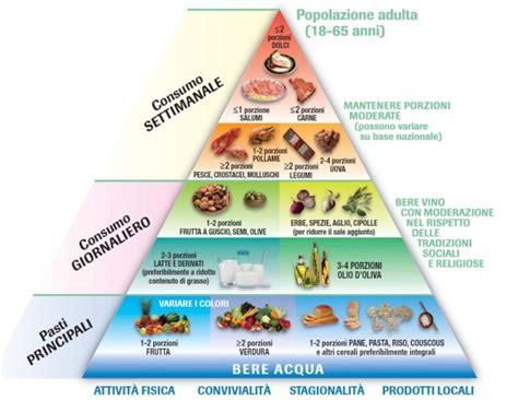 inran piramide alimentare piramide alimentare cos 232 come funziona quali gli alimenti