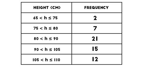 Frequency Table by Histograms And Frequency Density