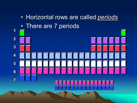 Horizontal Rows In The Periodic Table Are Called by The Periodic Table Ppt