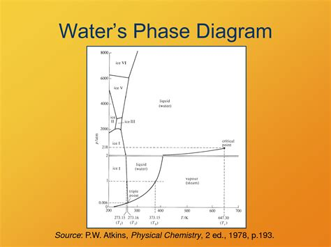 water phenol phase diagram spacechem 2013 tournament part 17 other things