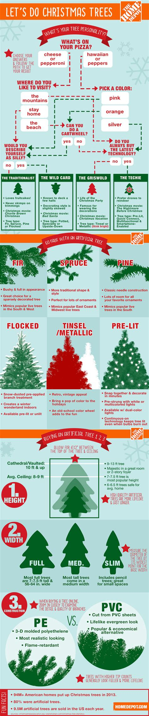 how to find the right artificial tree for you at the home