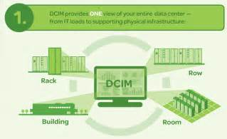 Best Architecture Software infographic dcim for poets making key business and