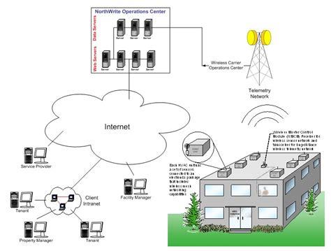 hvac unit diagram hvac wiring diagrams 101