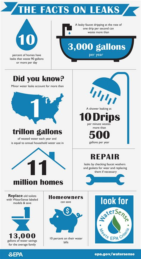 Water Usage Shower Vs Bath fix a leak water conservation coalition of santa cruz county