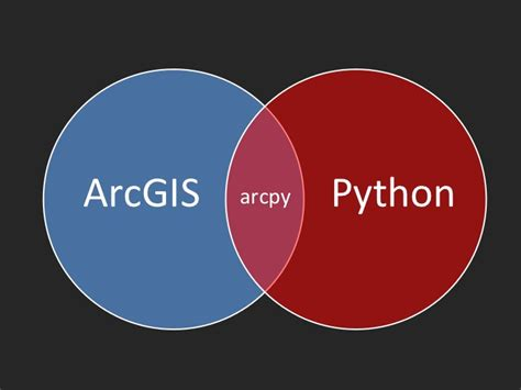 introducing arcgis api 4 for javascript turn awesome maps into awesome apps books using the arcgis python window