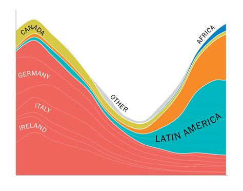 Time Changes In The U S A changes in u s immigration through history washington post