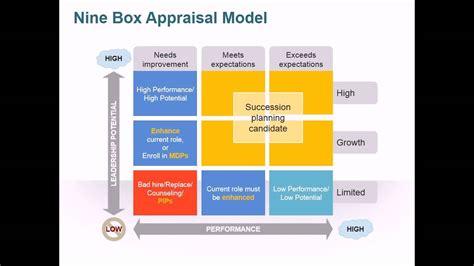 9 cell matrix template 9 box appraisal model