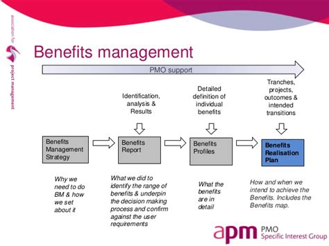 benefits map template the pmo in practice