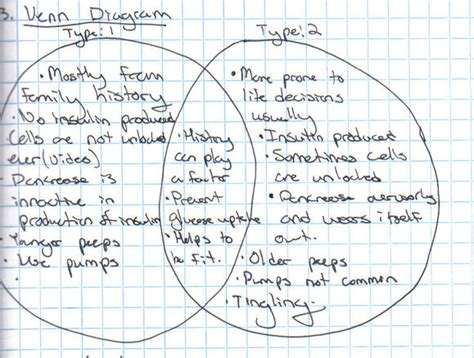 diabetes venn diagram pbs classroom activities pltw bio sciences portfolio