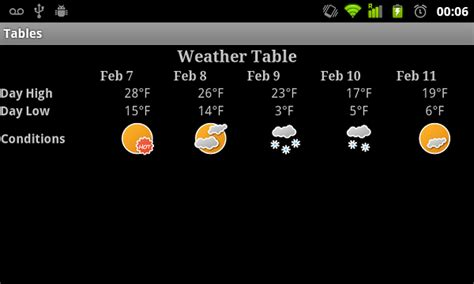 table layout in android programmatically android user interface design table layouts