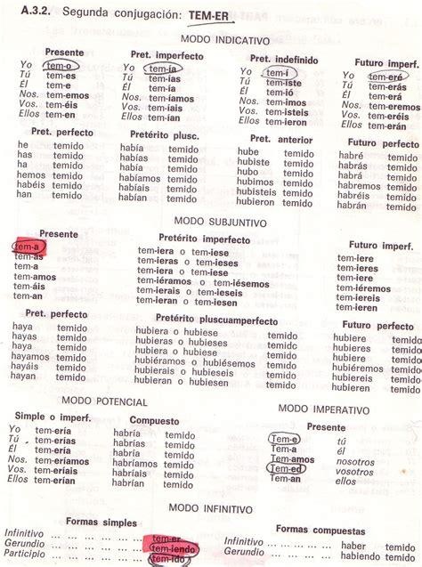 tavola verbi spagnolo i verbi italiani regolari e irregolari pdf