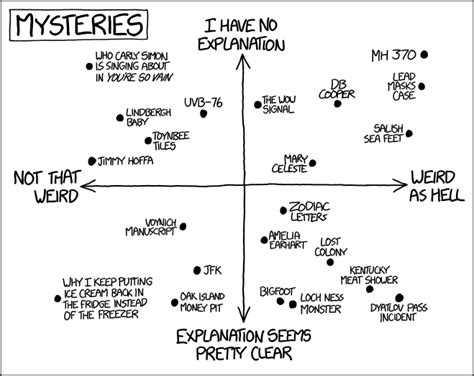 list of people who disappeared mysteriously wikipedia 1501 mysteries explain xkcd