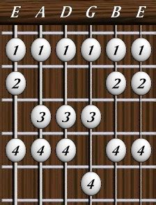 fingerstyle basic tutorial guitar finger patterns free patterns