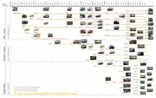 gm engine timeline gm free engine image for user manual