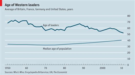Mba Average Age by Ages Of Leaders And Populations The Younger Leading The
