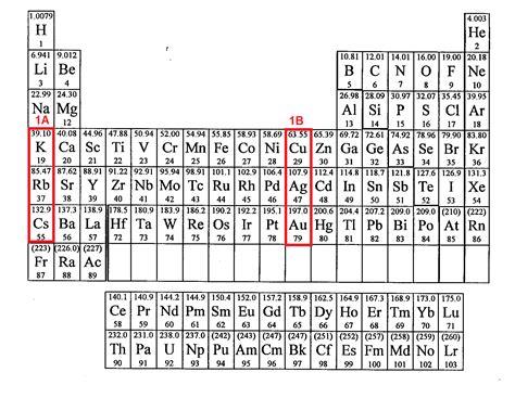 alkali metals related keywords alkali metals