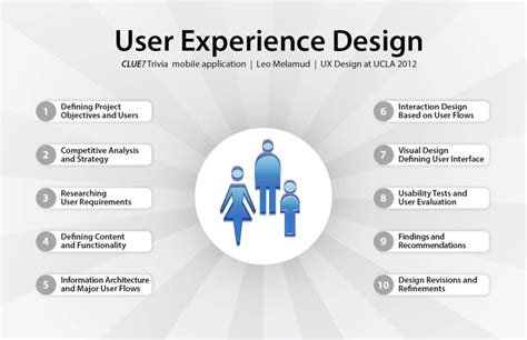best practices in user experience ux design ux design process for mobile apps home design ideas