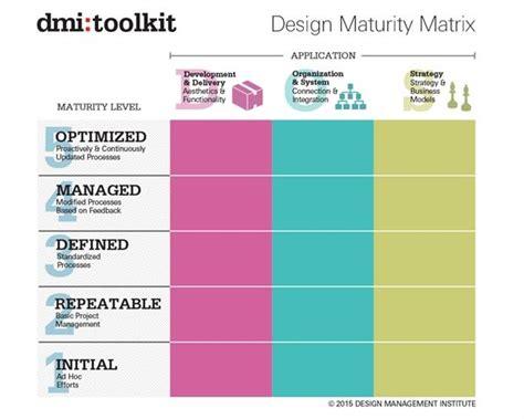 design management institute 248 curated design thinking ideas by debmrazek models