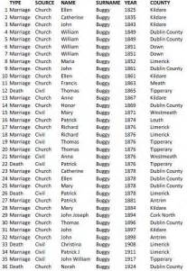 Cork County Ireland Birth Records Church And Civil Records From Ireland Ii Buggy Name History