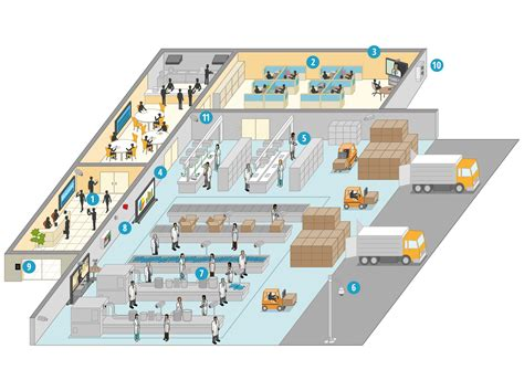 warehouse layout essentially and primarily depends on how do panasonic solutions support the pharmaceuticals
