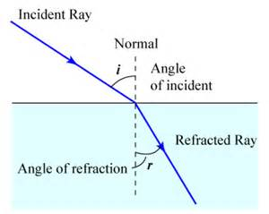 when light is refracted there is a change in its light refraction physics