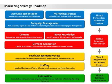 Download template powerpoint 2013 blog mamang sia download marketing strategy roadmap toneelgroepblik Gallery