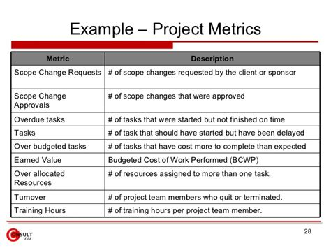 performance metric template project metrics measures