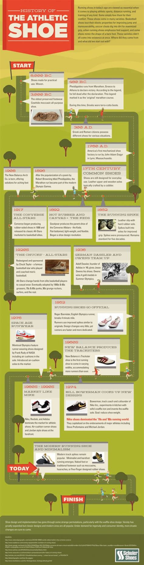 history of athletic shoes the history of athletic shoes infographic schuler shoes