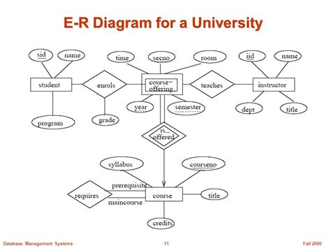 er diagram for college management comp231 tutorial 1 er model and er to relational schema