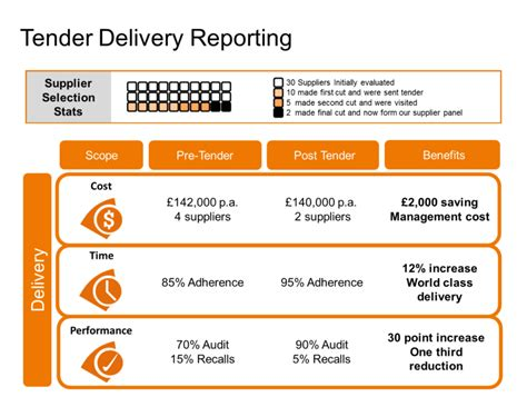 How Do I Run Procurement And Select Suppliers Business Documents Uk Supplier Delivery Performance Excel Template
