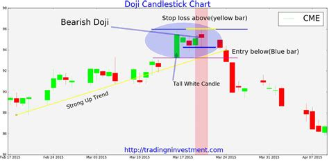 candlestick pattern investopedia bullish vs bearish series 4 investopedia