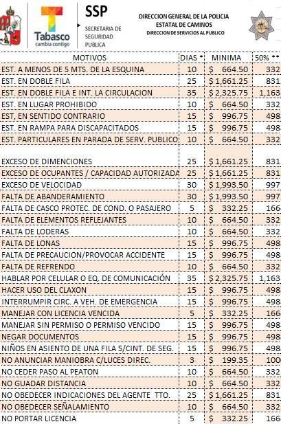 multas de transito estado mexico actualizan en tabasco tabulador para multas e infracciones