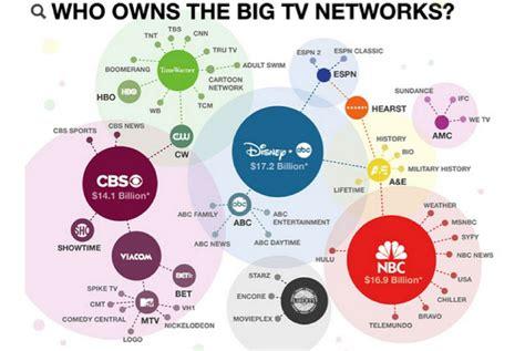 what company owns corporate profile espn esp i n