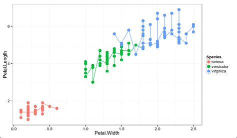 ggplot2 theme linewidth r control ggplot2 legend look without affecting the plot