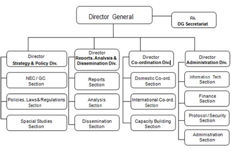 help desk organizational structure financial monitoring unit