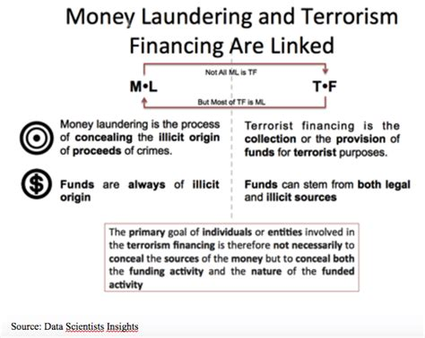 what makes a terrorist economics and the roots of terrorism books countering terrorism financing through anti money