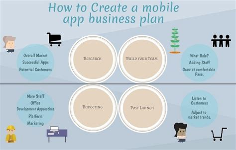 App Business Plan Template Business Plan Template App How To Create A Mobile App Business App Development Business Plan Template